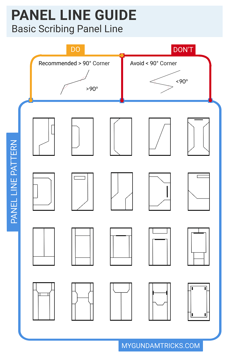 Basic panel line Gunpla pattern